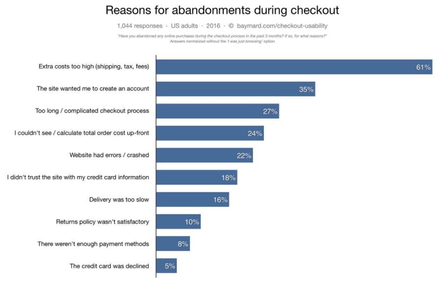 Best-abandoned-cart-stats