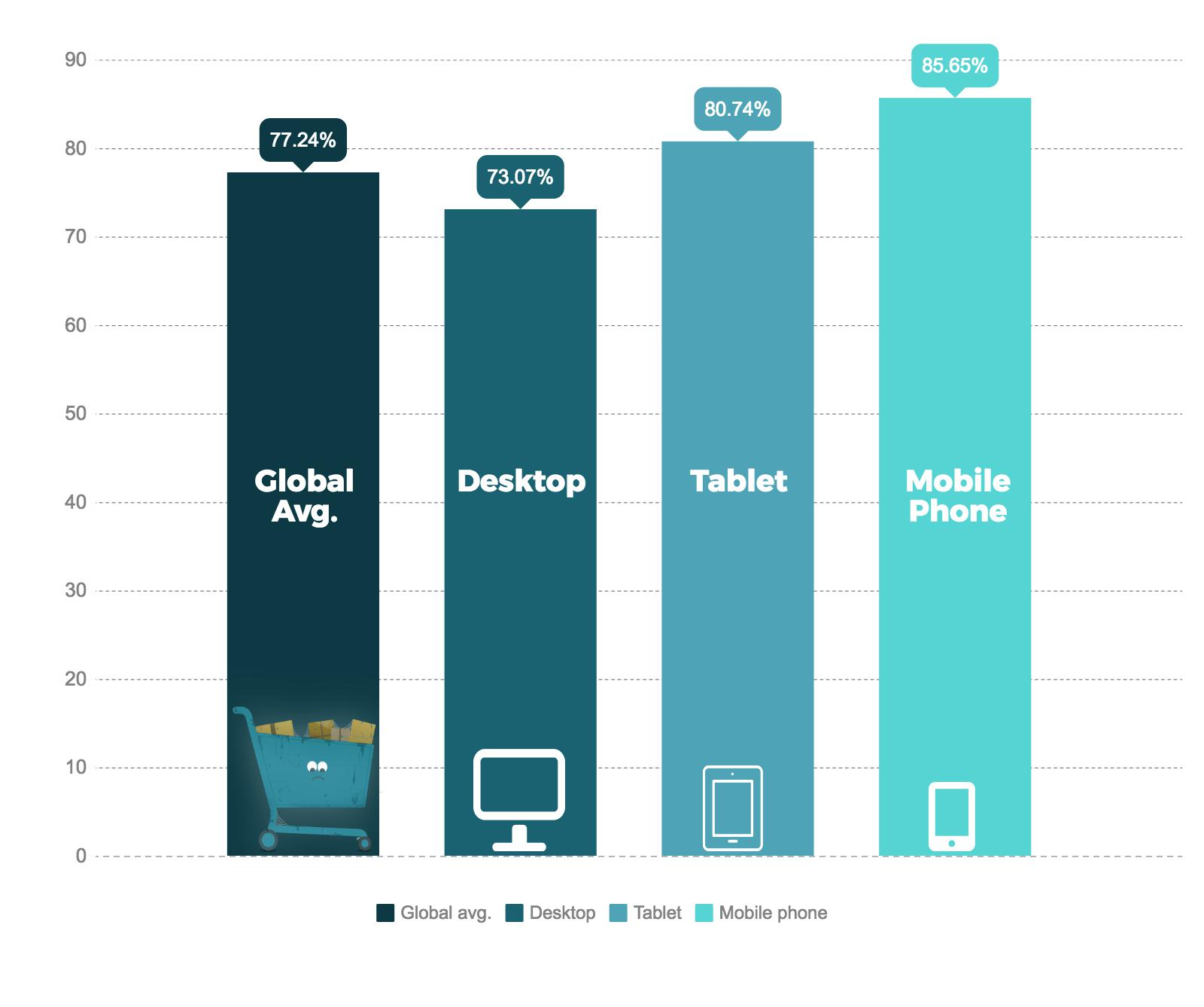 ecommerce shopping graph