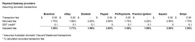 Australian payment gateway comparison table