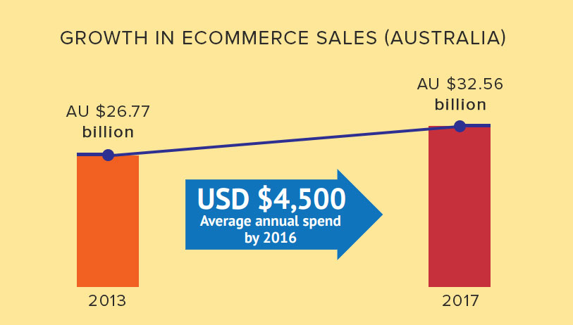 ecommerce statistics in australia graph