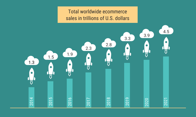 global ecommerce statistics graph