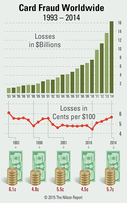 card fraud charts