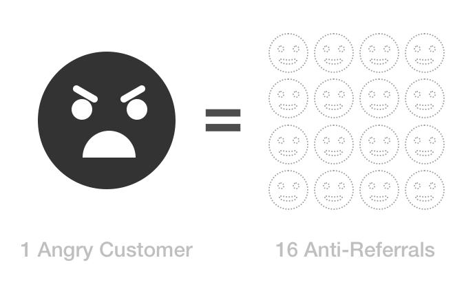 Angry Customer