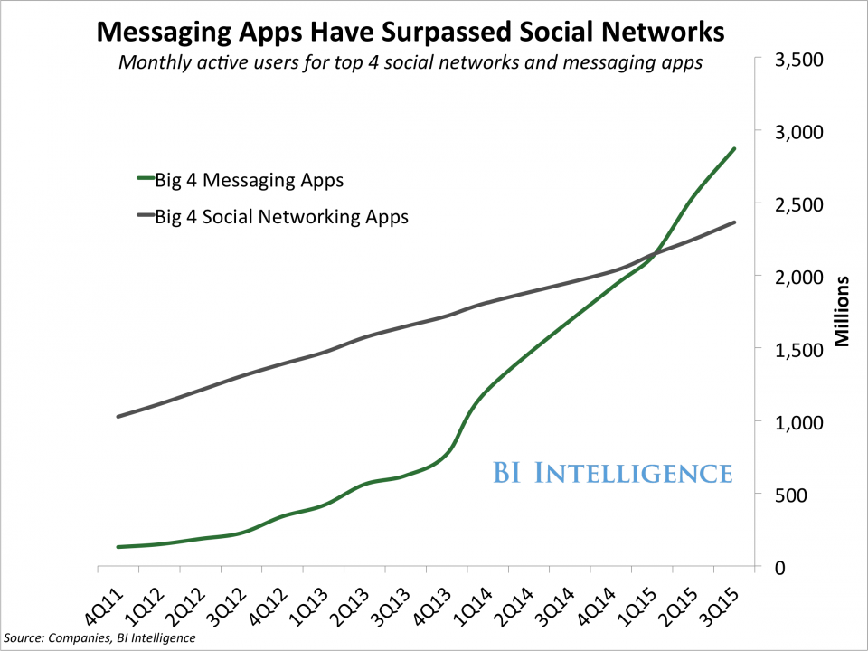 Messaging-apps-use