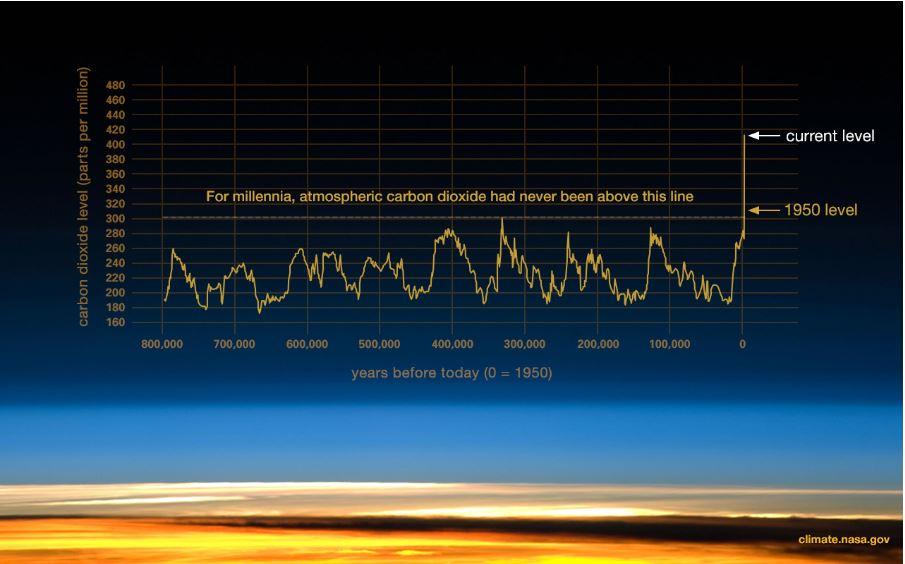 carbon dioxide level timeline