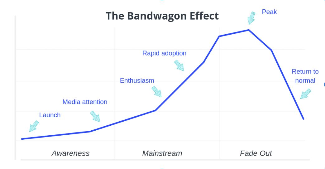 bandwagon effect graph