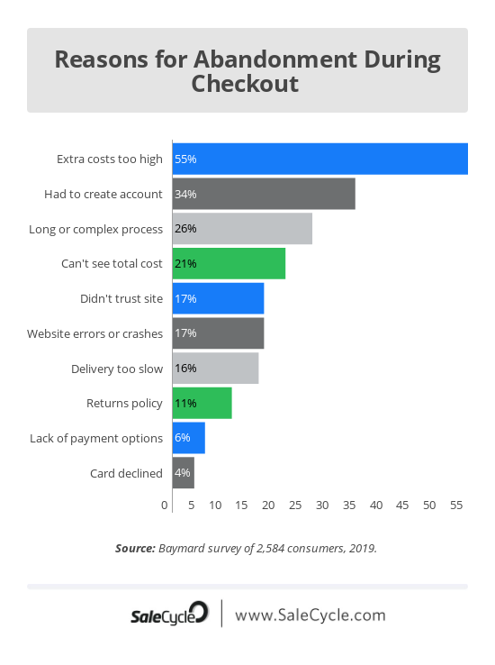 cart abandonment infographic
