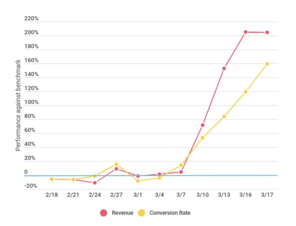 subscription service surge amid covid-19