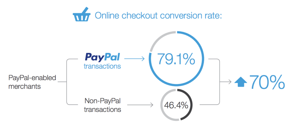 Paypal conversion rate