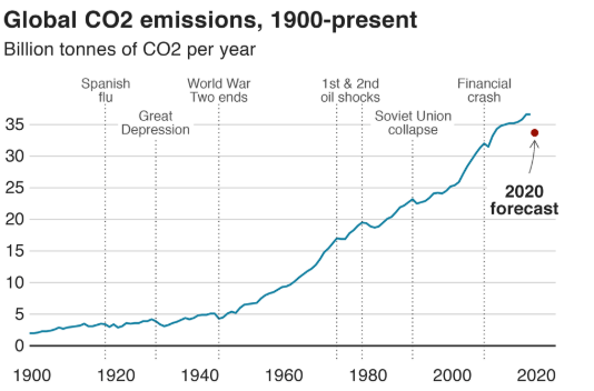 global CO2 carbon emissions graph