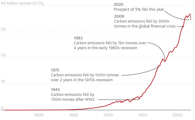 historical carbon emissions graph